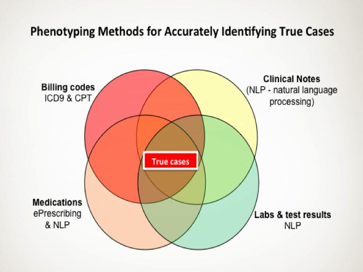 Phenotyping Methods.png